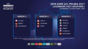 podział koszyków przedlosowaniem EURO 2017